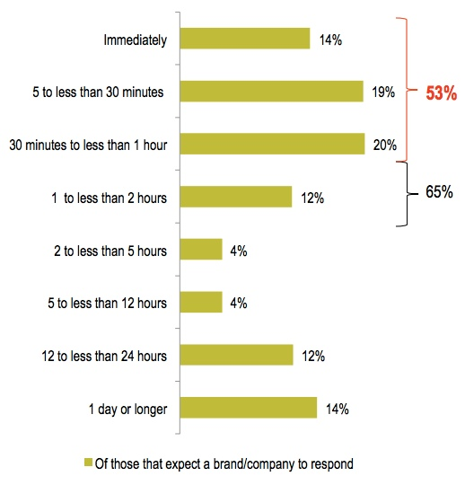 social media for the service industry 2016 response times